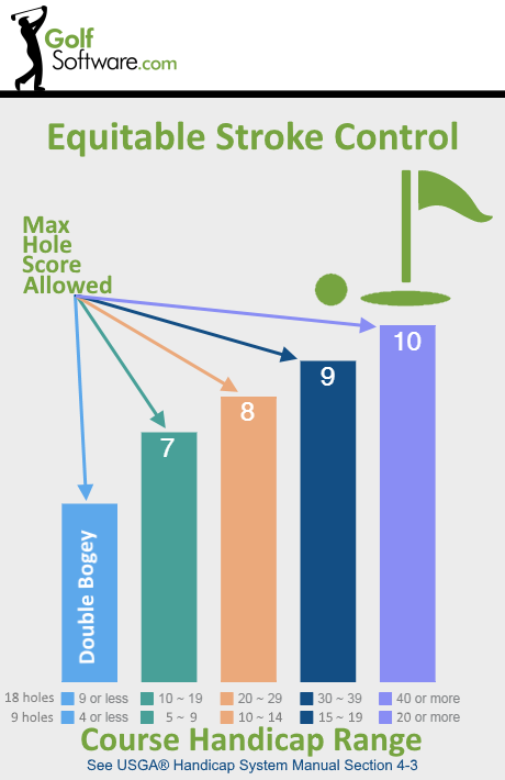 Equitable Stroke Control chart
