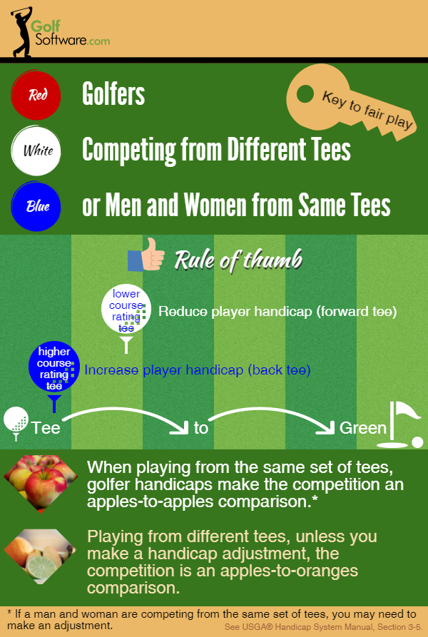 Handicap adjustment when competing from different tees
