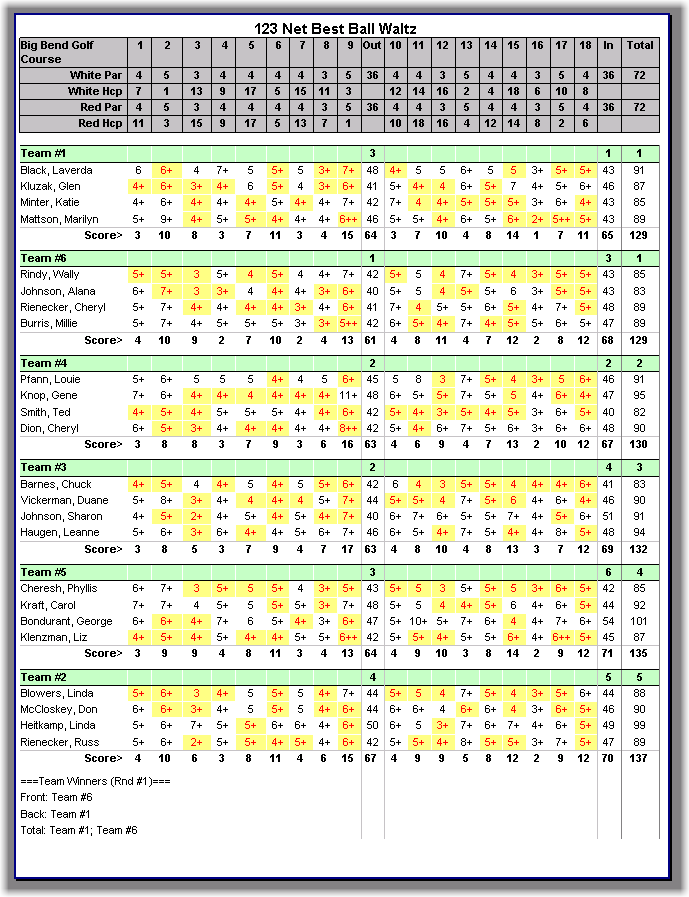 GolfSoftware com - Golf Tournament Software